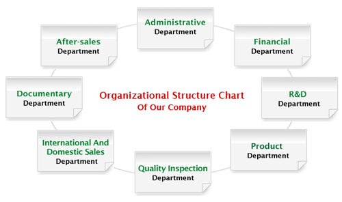 Organizational-Structure-Chart-of-GEMCO.jpg
