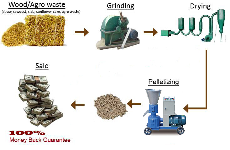 Gemco small pellet press machine helps you succeed